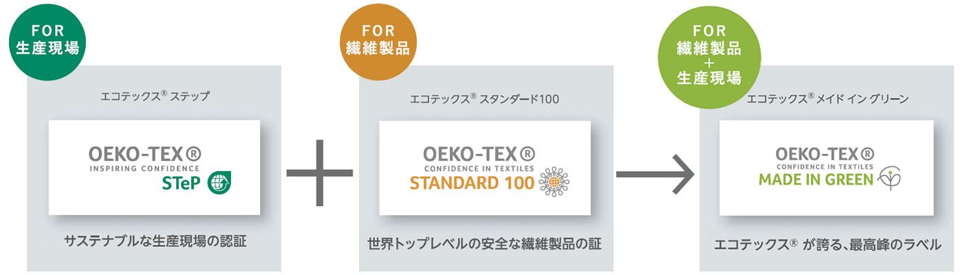 OEKO-TEX®(エコテックス)